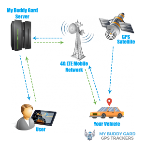 My Car Buddy Complete GPS Tracking System